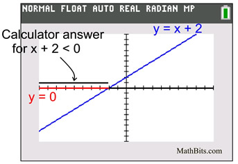 how to make a graph x axis positive graphing calculator