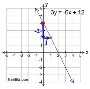 Slope-intercept form write an equation from a graph calculator