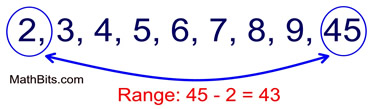Measures of Spread - MathBitsNotebook(A1 - CCSS Math)